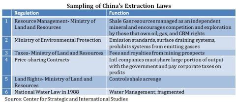 China Extraction Policies