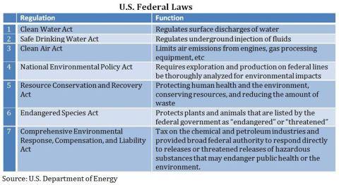 US Federal Laws Chart- ENVIRO